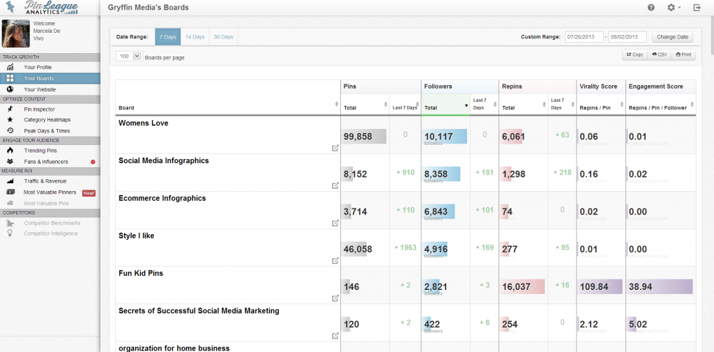 5 Pinterest Analytics Tools That Will Help You Improve Your Social Media Marketing Strategy